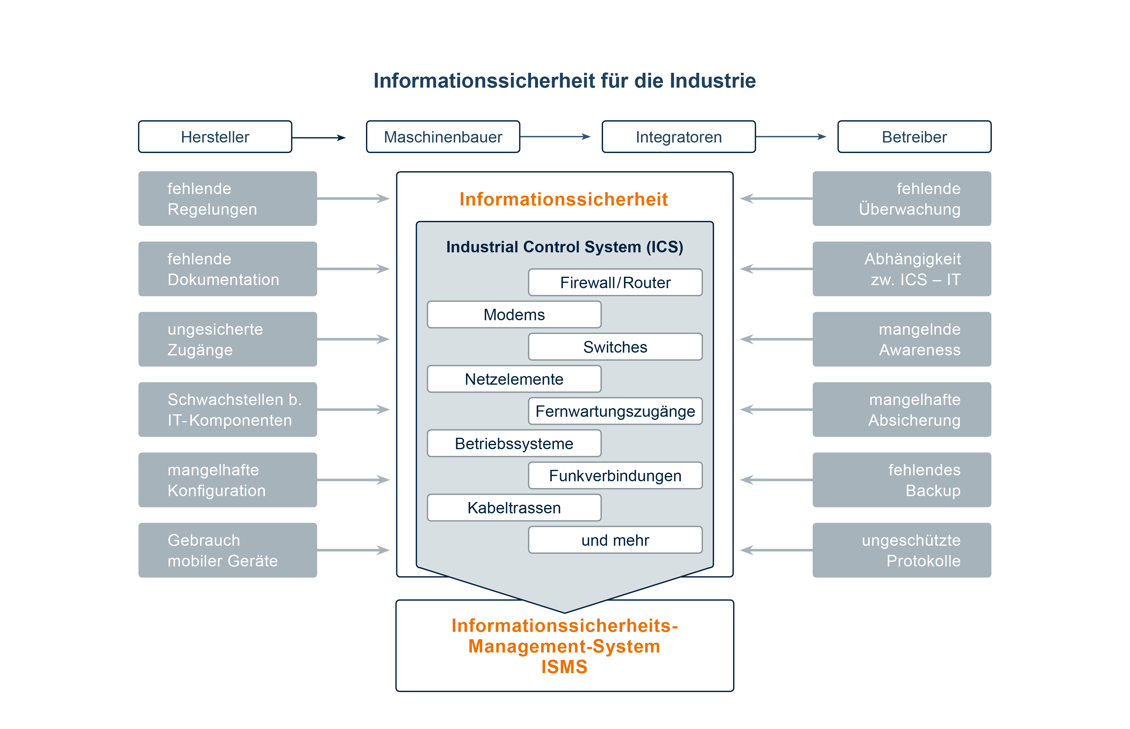procilon Informationssicherheit Industrie-4.0